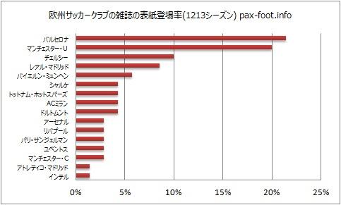 欧州サッカークラブの雑誌の表紙登場率(1213シーズン) pax-foot.info