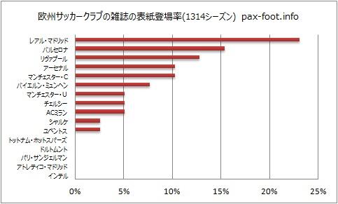 欧州サッカークラブの雑誌の表紙登場率(1314シーズン) pax-foot.info