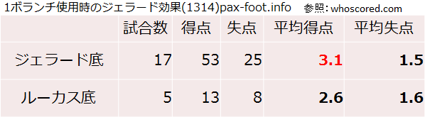 1ボランチ使用時のジェラード効果(1314)pax-foot.info