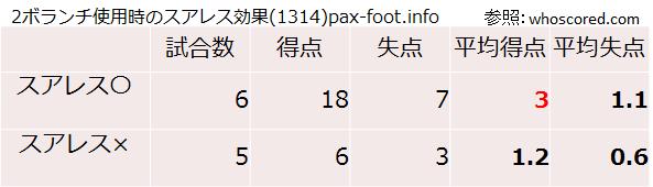 2ボランチ使用時のスアレス効果(1314)pax-foot.info