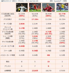 4選手のスタッツ(欧州リーグ1314シーズン)pax-foot.info