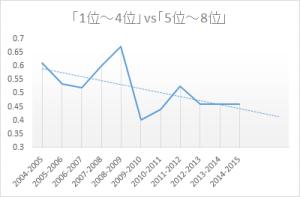 【グラフ】プレミア勝ち点推移2_150103