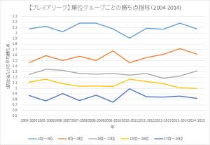 【グラフ】プレミア順位推移_150103