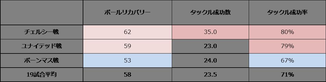 失点数とスタッツの関係③